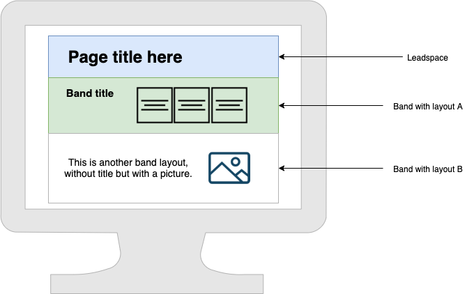 Example of page architecture based on a leadspace and several bands.
