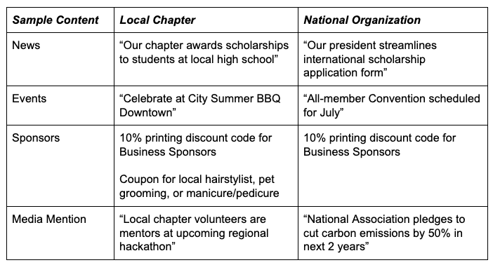 Sample Content for National and Local Chapters