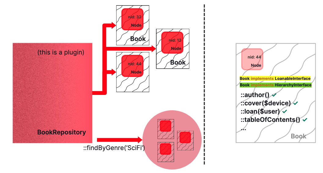 Flowchart showing a BookRepository returning Book objects, also showing methods that might be on a book object