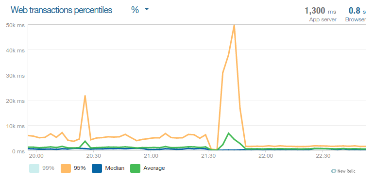 New relic request load stats after deploying the new code