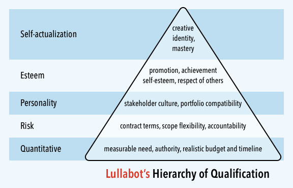 Lullabot's Hierarchy of Needs