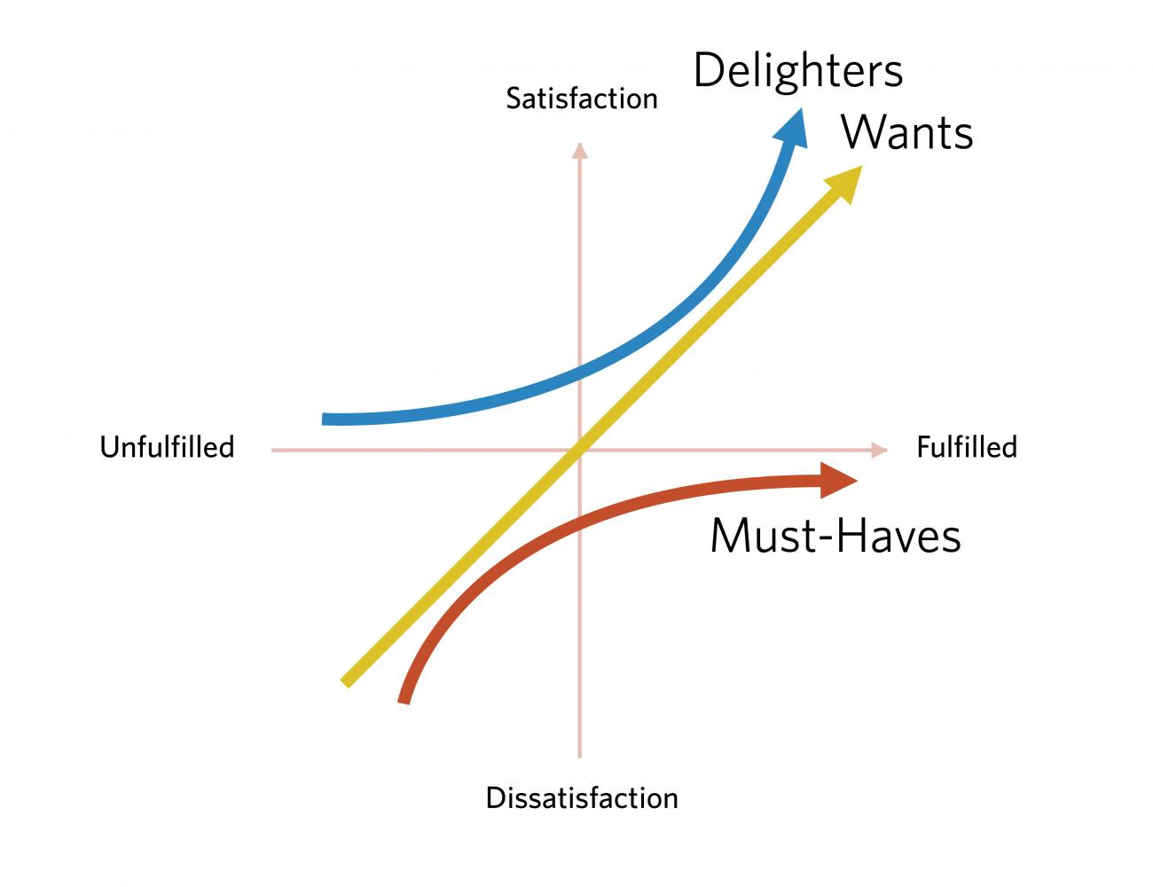 The kano model shows must have needs below the satisfaction threshold, with wants split above and below, and delighters above the threshold.