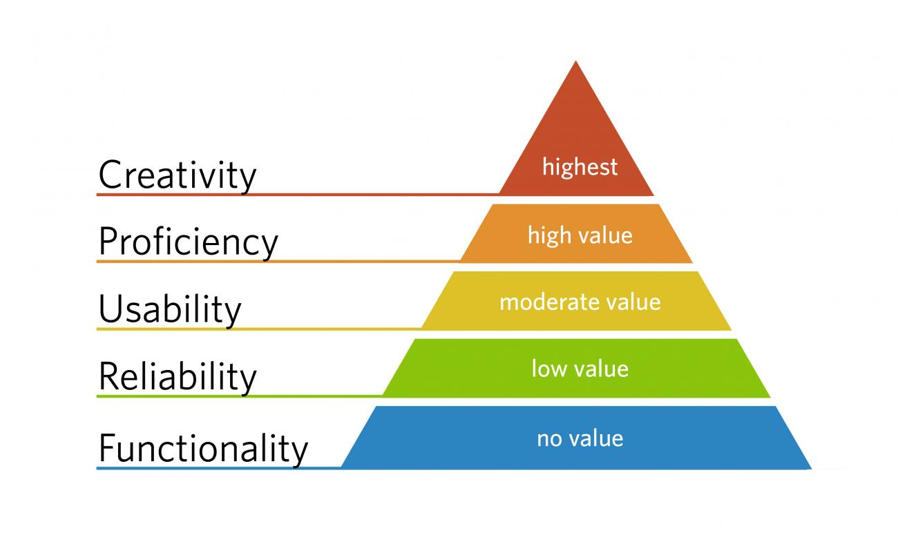 This pyramid infographic demonstrates the design hierarchy of needs. From bottom to top: functionality, reliability, usability, proficiency, creativity.