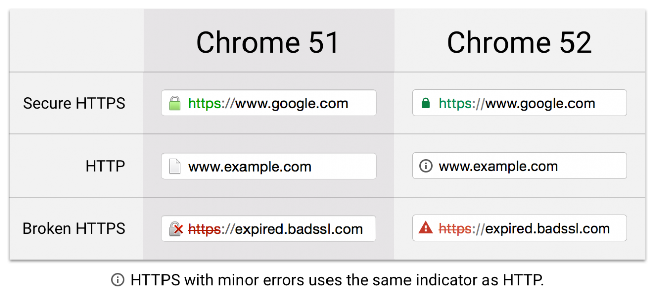 Current Chrome security warnings