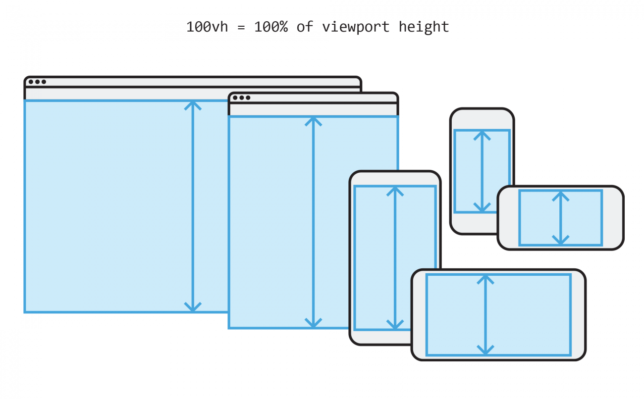 100vh = 100% of the viewport height