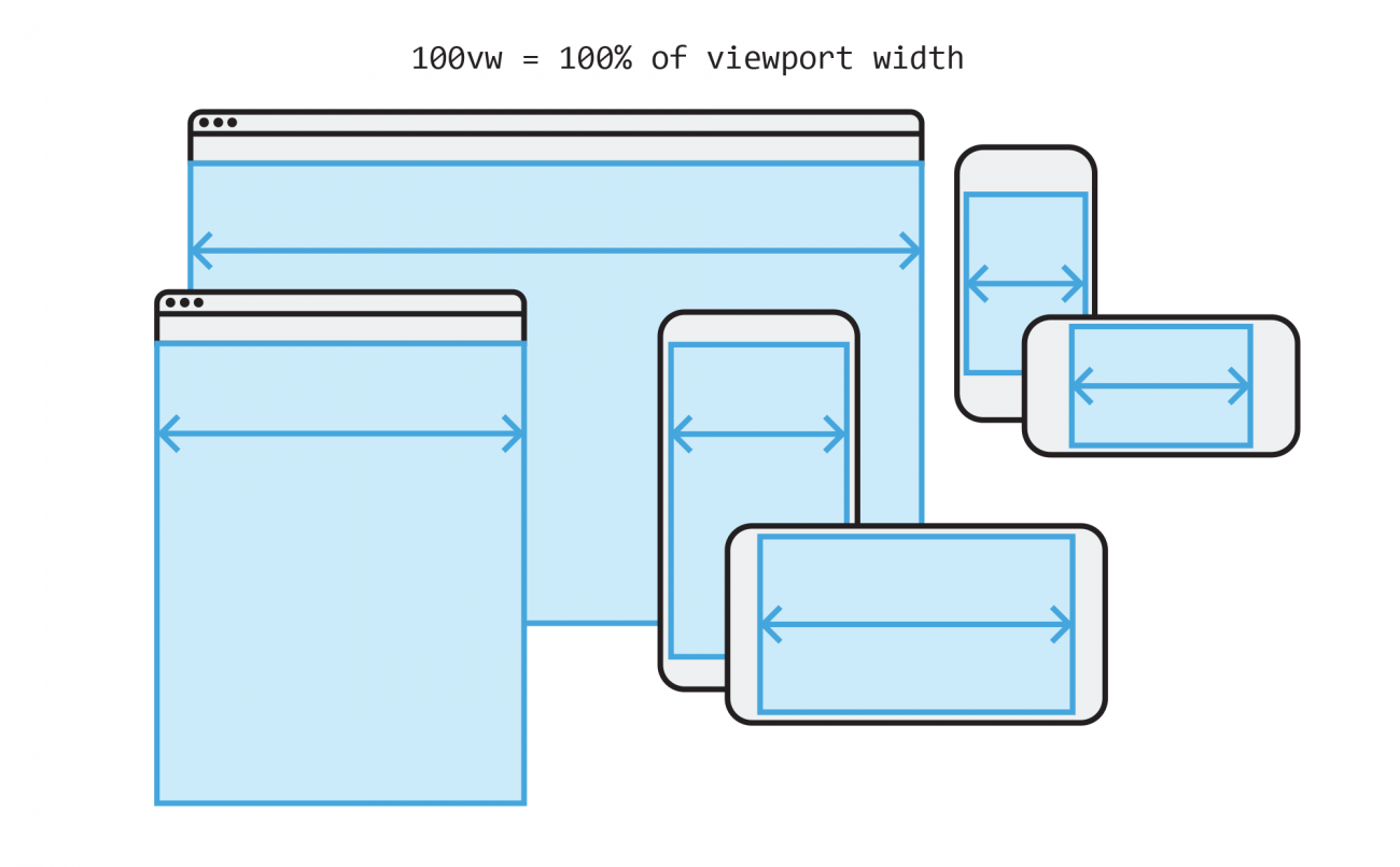 The Unexpected Power of Viewport Units in CSS | Lullabot