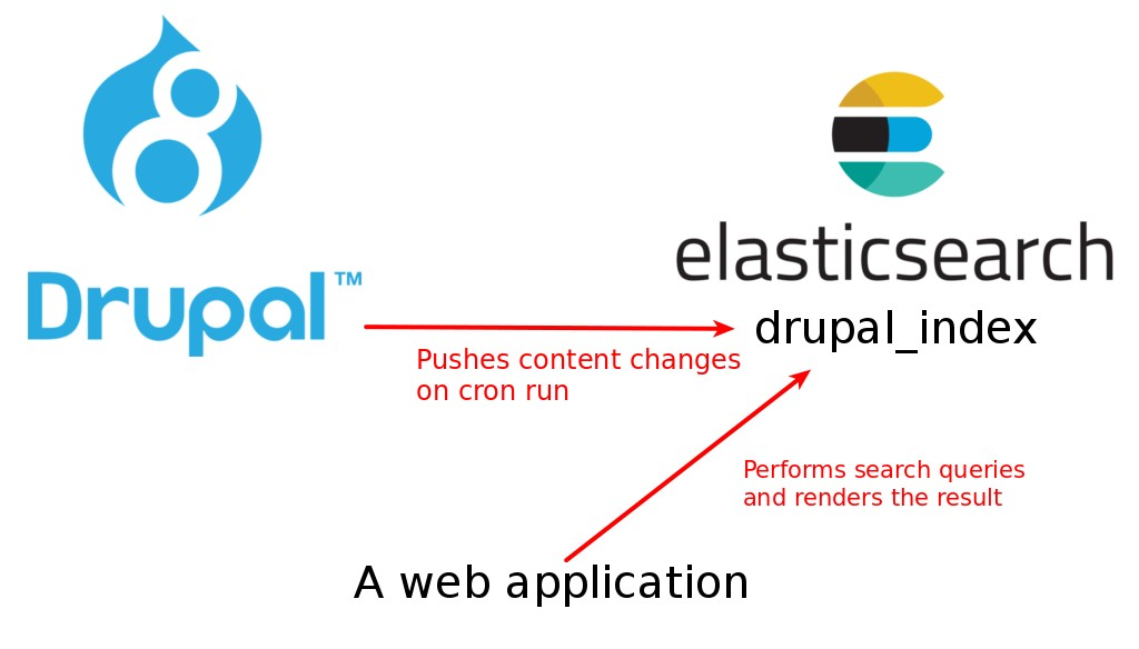 Indexing content from Drupal 8 using Elasticsearch | Lullabot