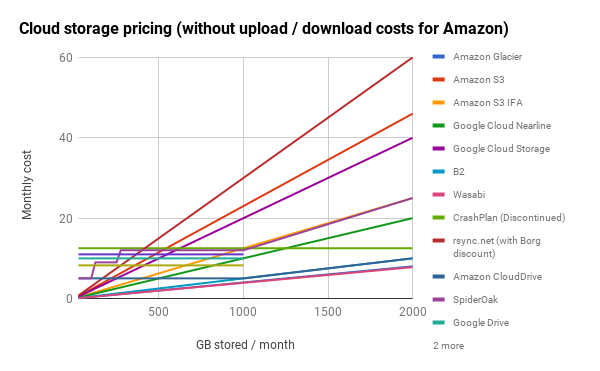 Cloud storage pricing