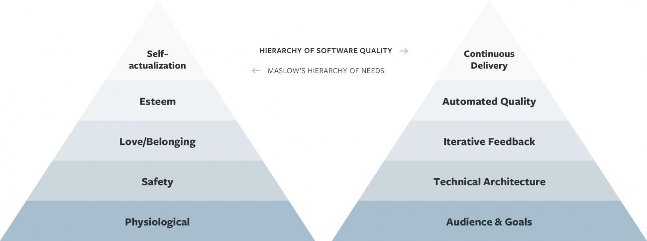 Hierarchy of Software Quality Illustration