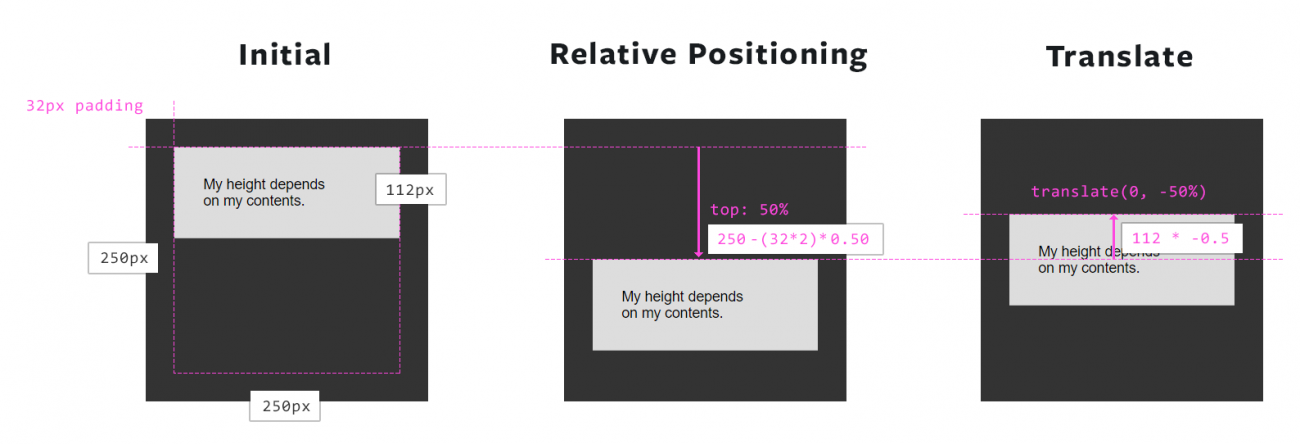 If we have a 250px container, the item starts at the top of the container, relative positioning with 50% top will push it down half of the height of the parent, then transform translate 0, -50% will pull it up half of the element's height.