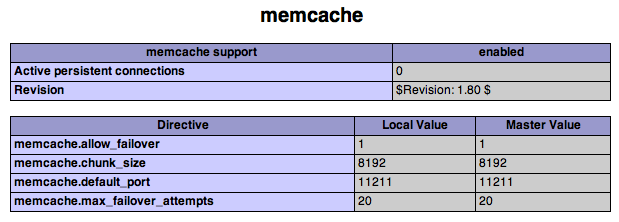 Installing Memcached on RedHat or CentOS | Lullabot
