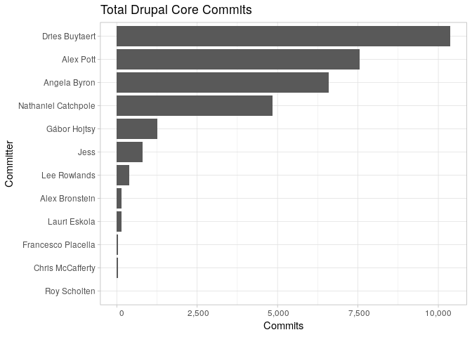 Commits by Committer graph