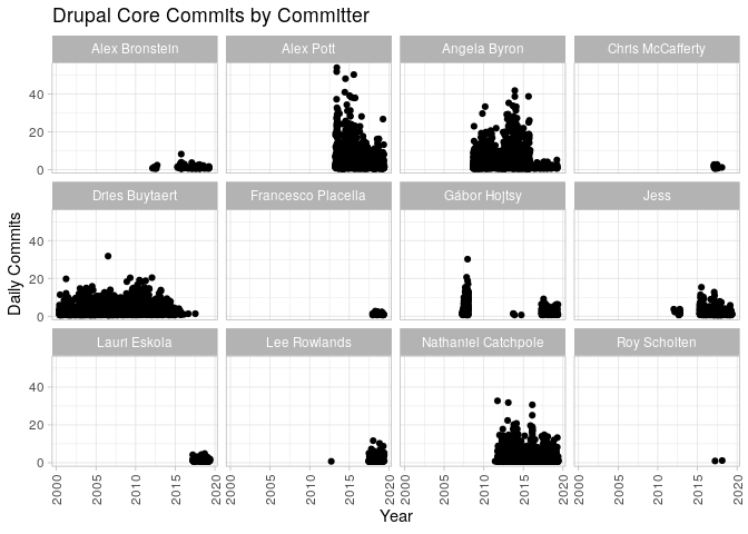 Drupal core commits by committer graph