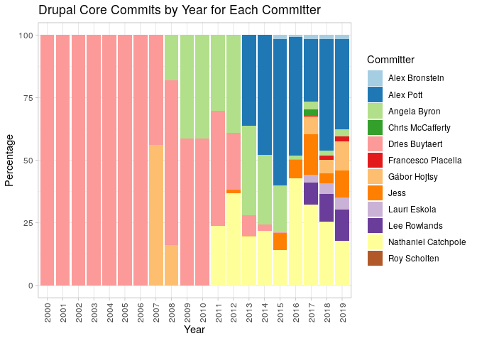 Committer Percentages by Year graph