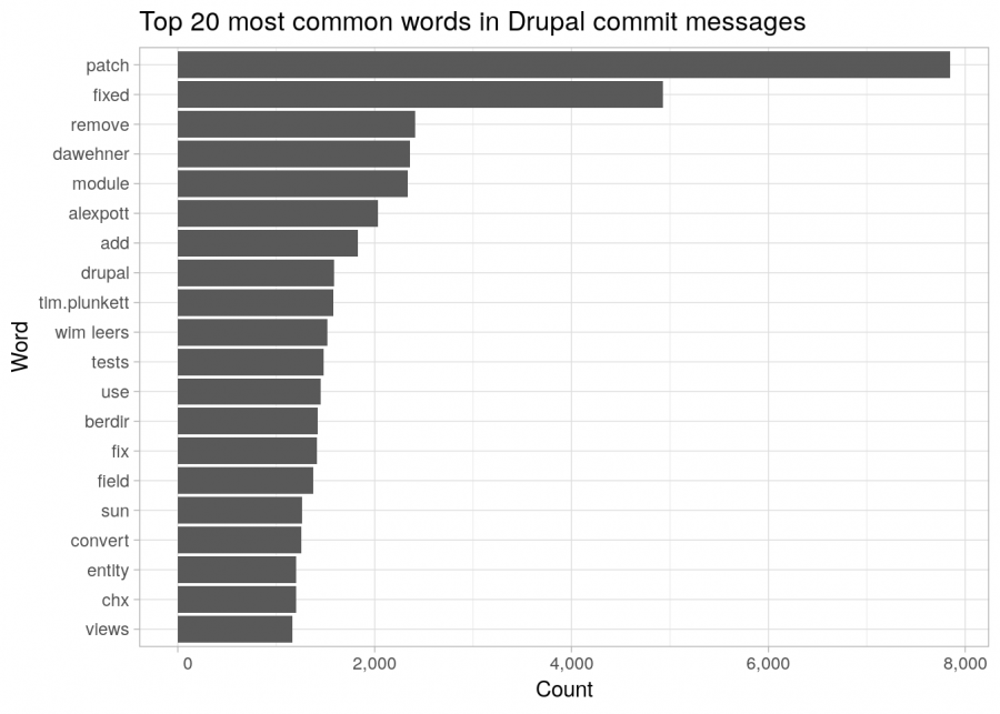 20 most common words in commit messages