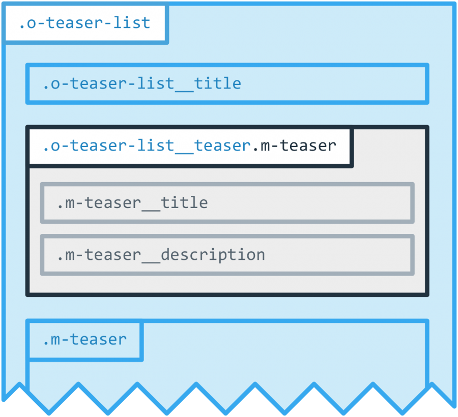 Visualization of a teaser list element