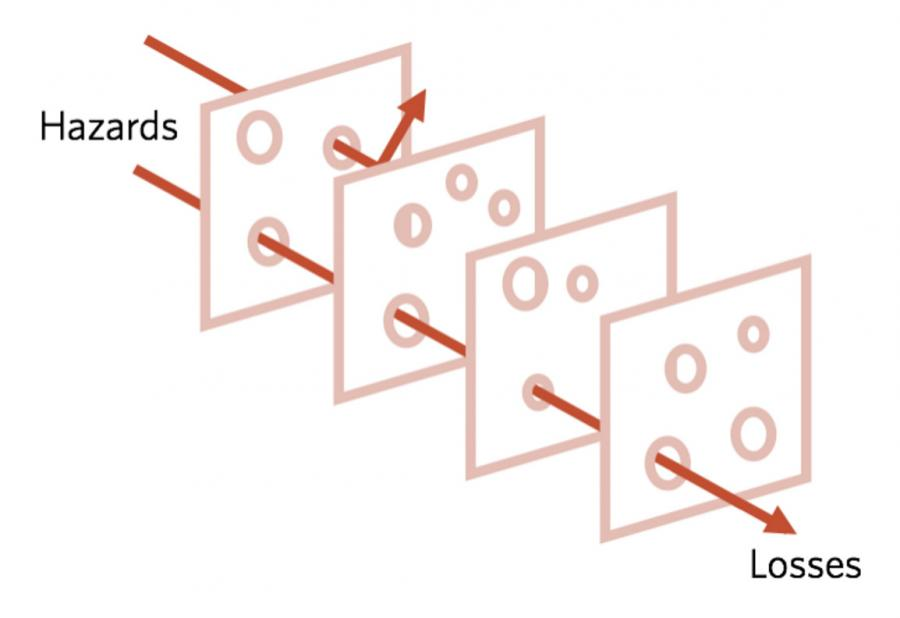 A diagram of the Swiss Cheese Model, showing how additional layers of defense can reduce mistakes.